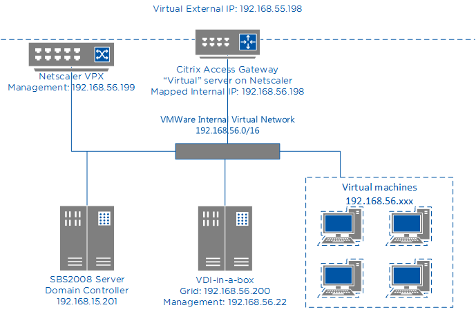 VDI-in-a-box and Citrix Netscaler Access Gateway - Tying it